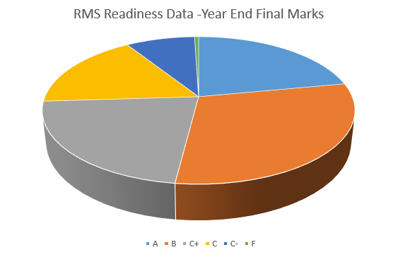 Readiness Data - Final 2017-18.PNG